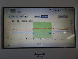 高効率エアコンのグラフ